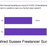 How We're Supporting Our Community: A Message From Wired Sussex MD Phil Jones